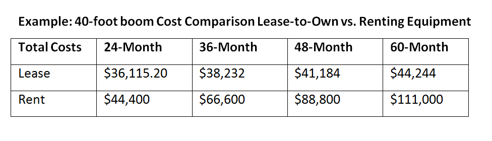 Chart of cost comparison for lease to own vs renting equipment for 24, 36, 48 and 60 months