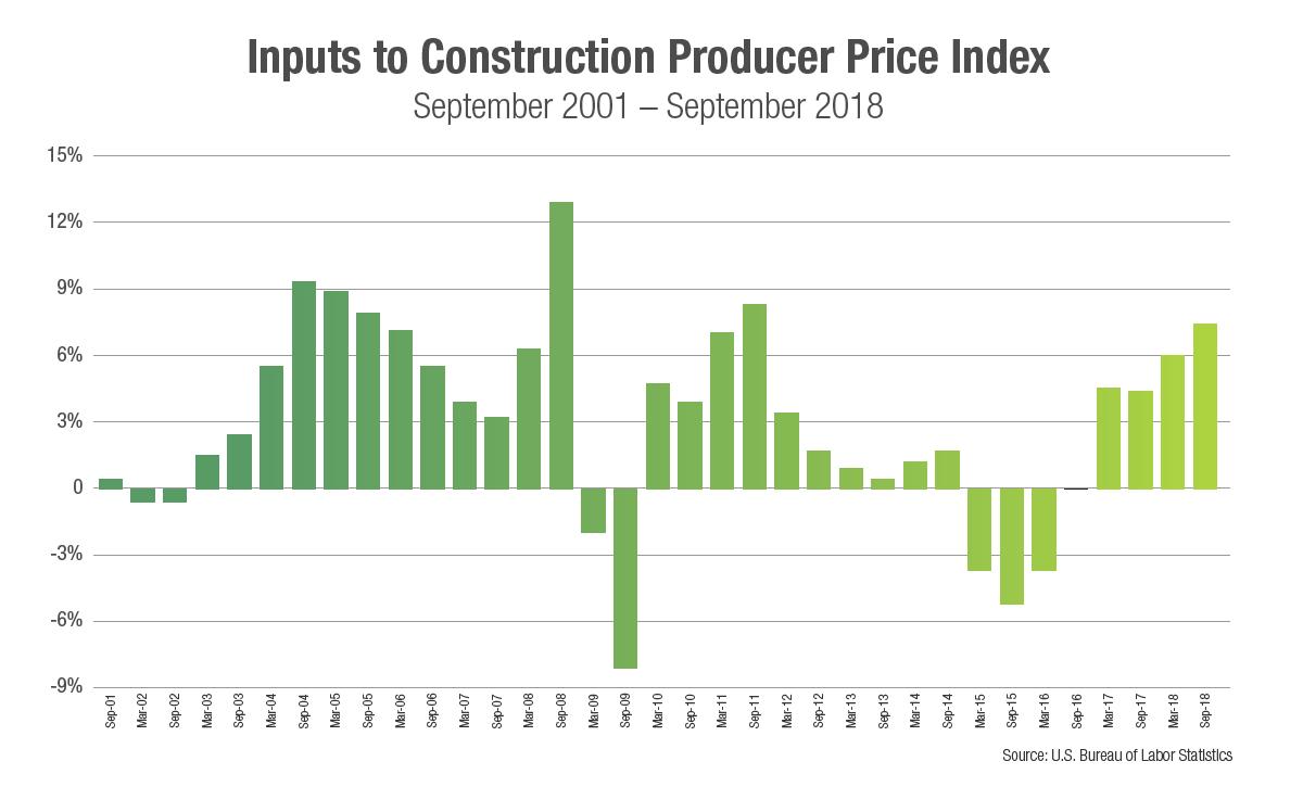 2019 Construction Economic Forecast Momentum Will Persist
